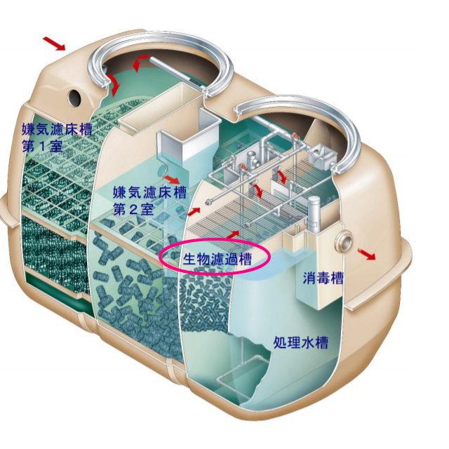 合併浄化槽NSR-7型