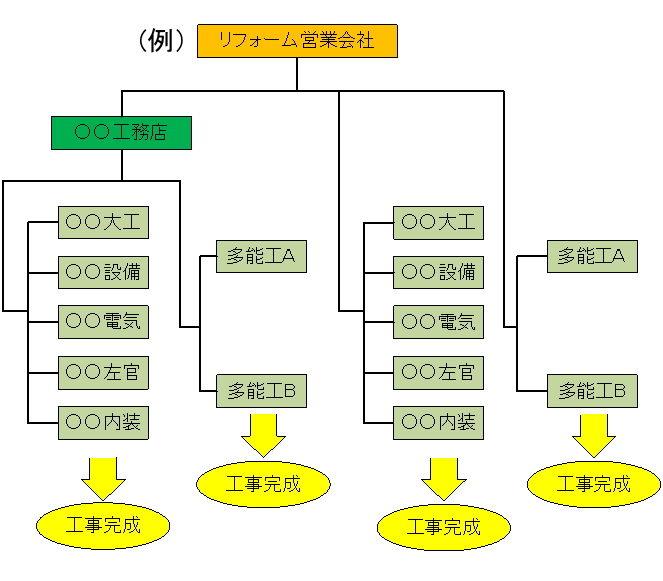 リフォームの進め方業者系統図