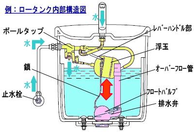 ロータンク内部構造図